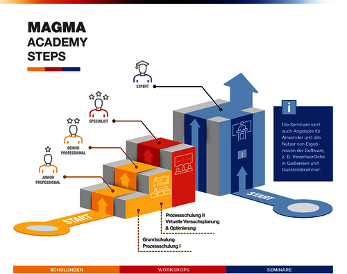 MAGMAacademy-steps.tif