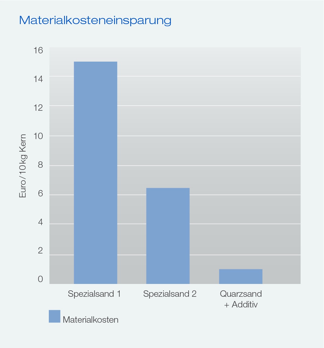 Additive_Materialkosteneinsparung_DE.jpg